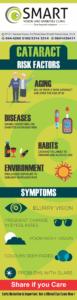 cataract-symptoms-risk-factors-info-graphic